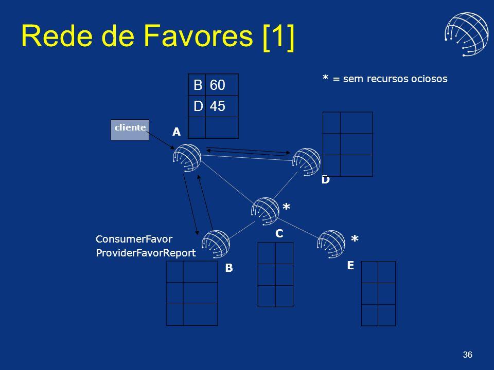 Rede de Favores [1] B 60 D 45 * * A D C E B * = sem recursos ociosos